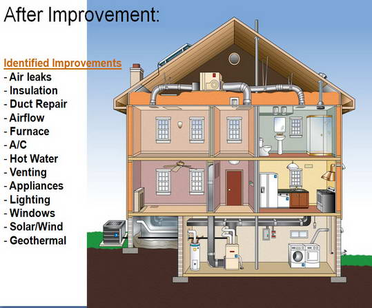 Energy Star After Improvement